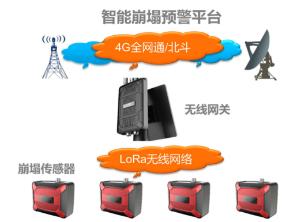 四川瞭望 LW-BT1000 智能崩塌监测预警系统的拷贝的拷贝